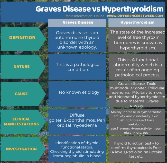 Difference Between Graves Disease and Hyperthyroidism in Tabular Form