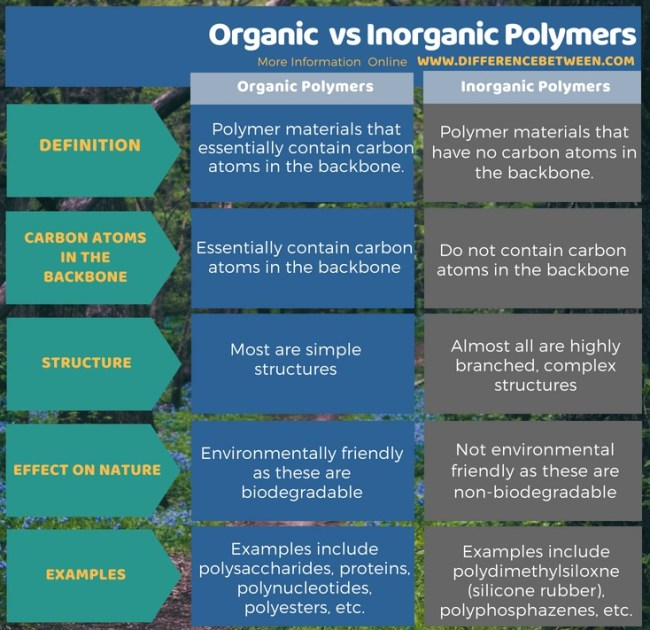 Difference Between Organic and Inorganic Polymers in Tabular Form