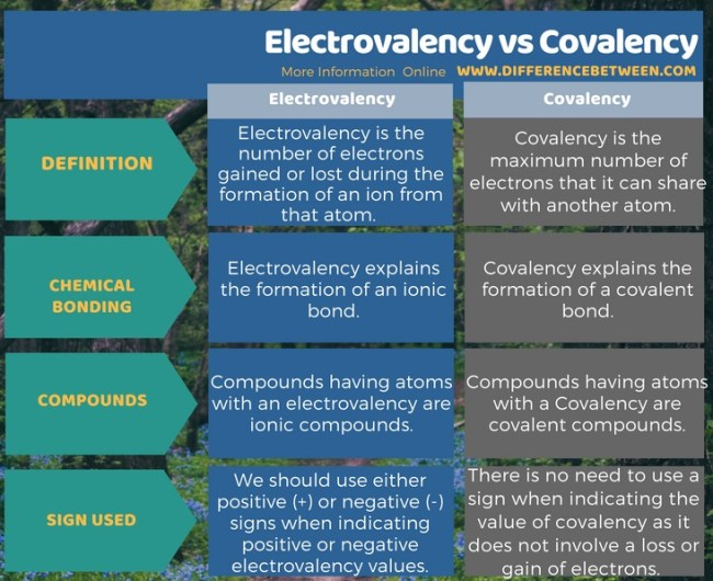 Difference Between Electrovalency and Covalency in Tabular Form