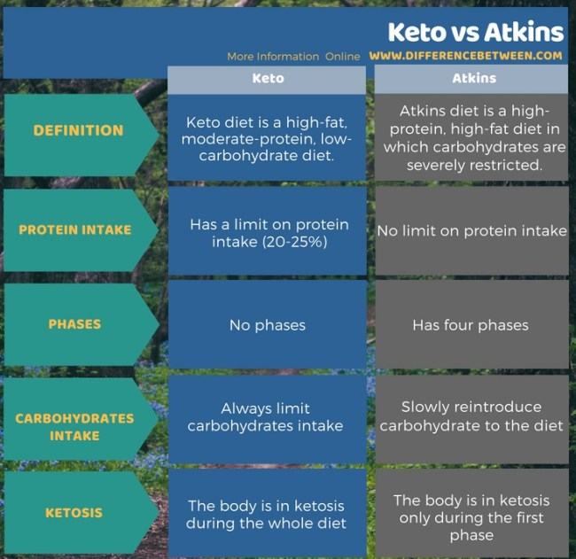 Difference Between Keto and Atkins in Tabular Form