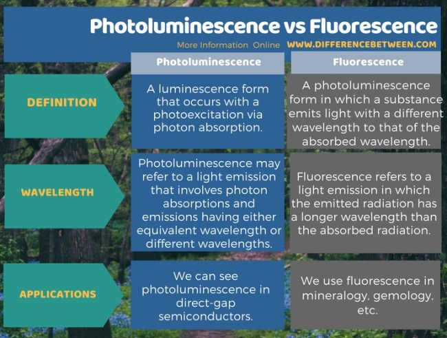 Difference Between Photoluminescence and Fluorescence in Tabular Form