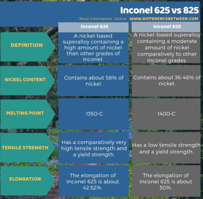 Difference Between Inconel 625 and 825 in Tabular Form
