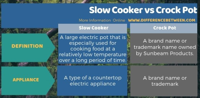 Difference Between Slow Cooker and Crock Pot in Tabular Form