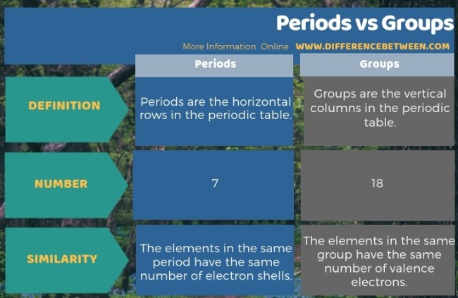 Difference Between Periods and Groups in Tabular Form