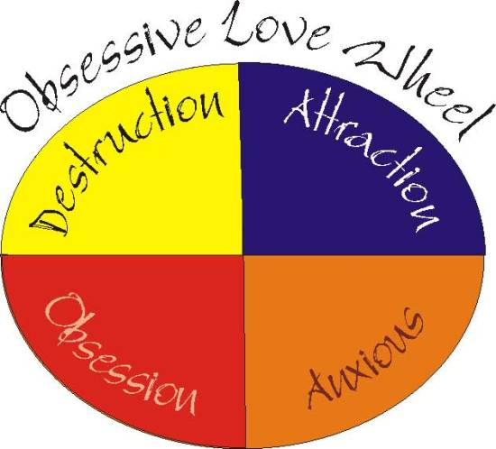 Key Difference Between Love and Obsession_Fig 03