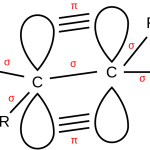 Difference Between Saturated and Unsaturated Bonds