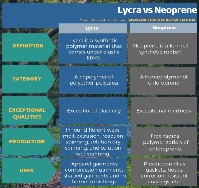 Difference Between Lycra and Neoprene in Tabular Form