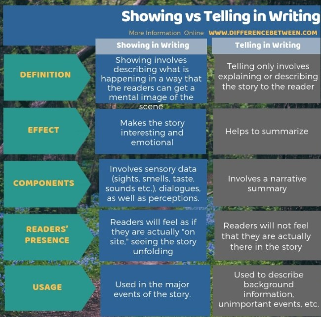 Difference Between Showing and Telling in Writing in Tabular Form