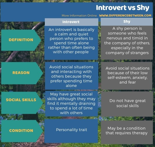Difference Between Introvert and Shy - Tabular Form