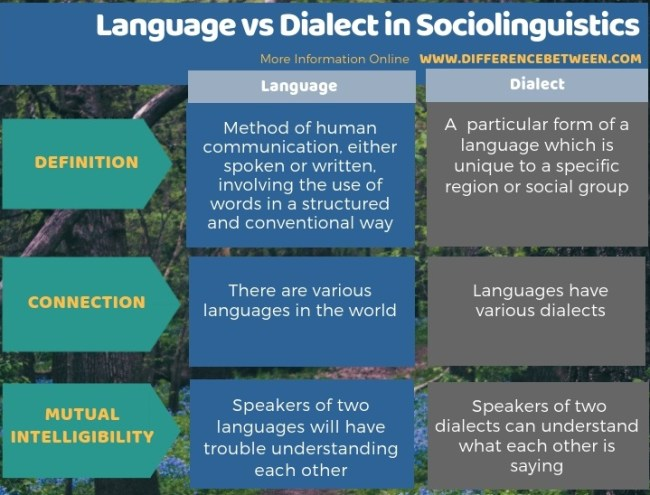 Difference Between Language and Dialect in Sociolinguistics in Tabular Form