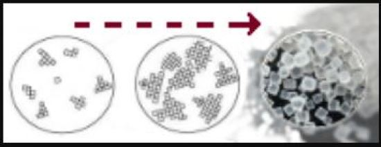 Key Difference - Nucleation vs Particle Growth