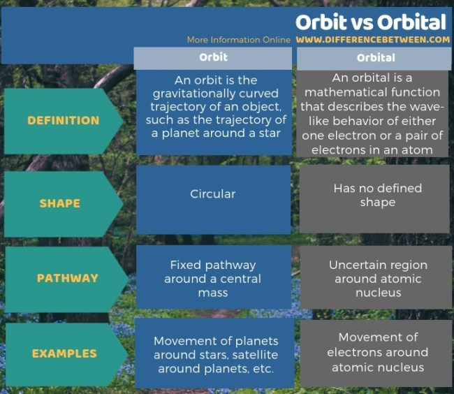 Difference Between Orbit and Orbital in Tabular Form