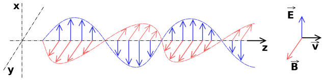 Difference Between Electromagnetic Wave and Matter Wave