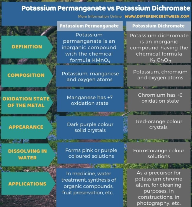 Difference Between Potassium Permanganate and Potassium Dichromate in Tabular Form