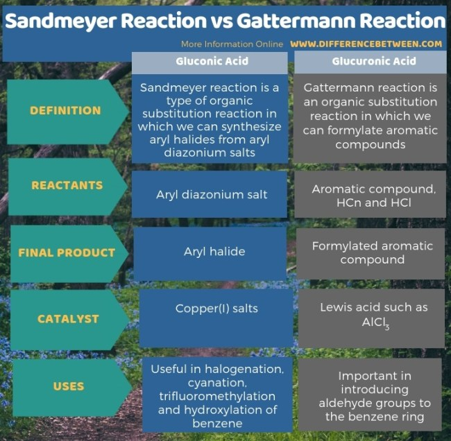 Difference Between Sandmeyer Reaction and Gattermann Reaction in Tabular Form