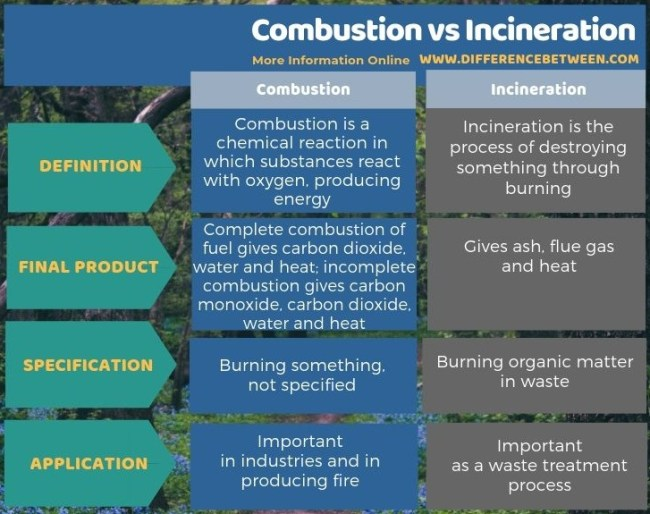 Difference Between Combustion and Incineration in Tabular Form