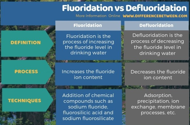Difference Between Fluoridation and Defluoridation in Tabular Form