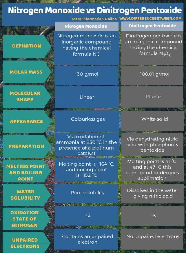 Difference Between Nitrogen Monoxide and Dinitrogen Pentoxide - Tabular Form