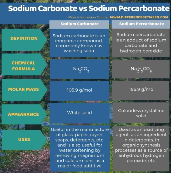 Difference Between Sodium Carbonate and Sodium Percarbonate in Tabular Form
