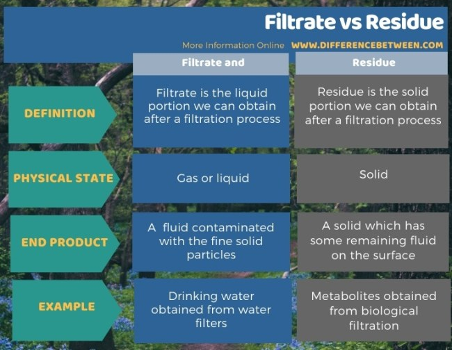 Difference Between Filtrate and Residue in Tabular Form