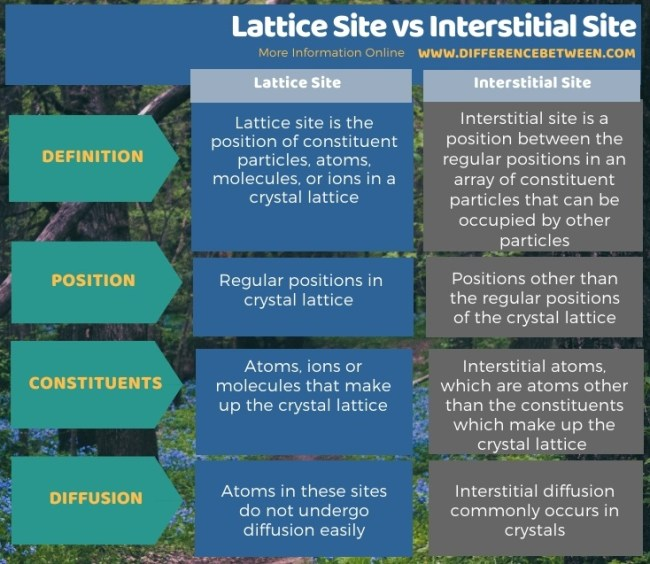 Difference Between Lattice Site and Interstitial Site in Tabular Form