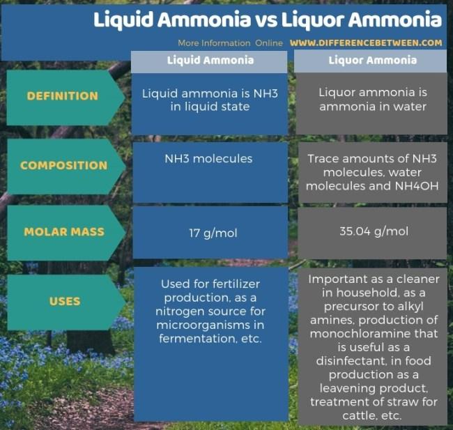 Difference Between Liquid Ammonia and Liquor Ammonia in Tabular Form