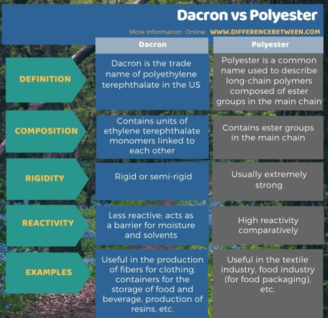 Difference Between Dacron and Polyester in Tabular Form