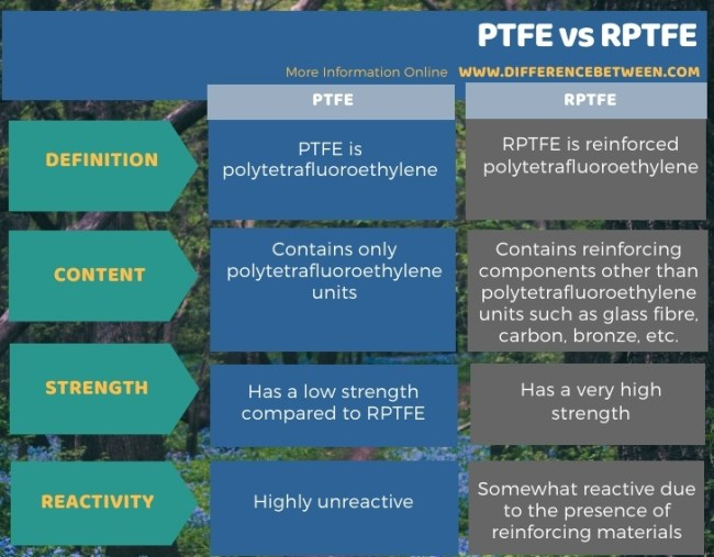 Difference Between PTFE and RPTFE in Tabular Form