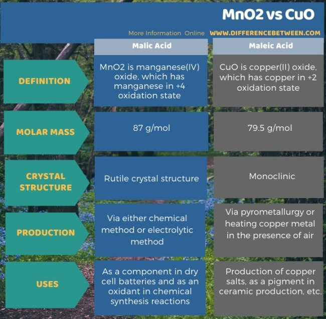 Difference Between MnO2 and CuO in Tabular Form