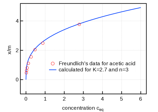 Difference Between Freundlich and Langmuir Adsorption Isotherms
