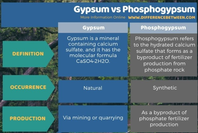 Difference Between Gypsum and Phosphogypsum in Tabular Form