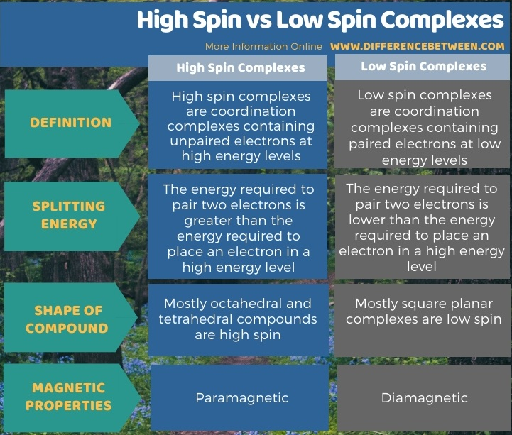 Difference Between High Spin and Low Spin Complexes in Tabular Form