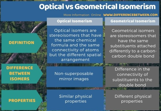 Difference Between Optical and Geometrical Isomerism in Tabular Form