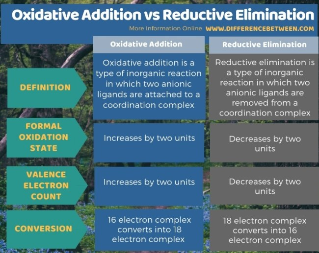 Difference Between Oxidative Addition and Reductive Elimination in Tabular Form