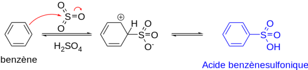 Key Difference - Chlorination vs Sulfonation