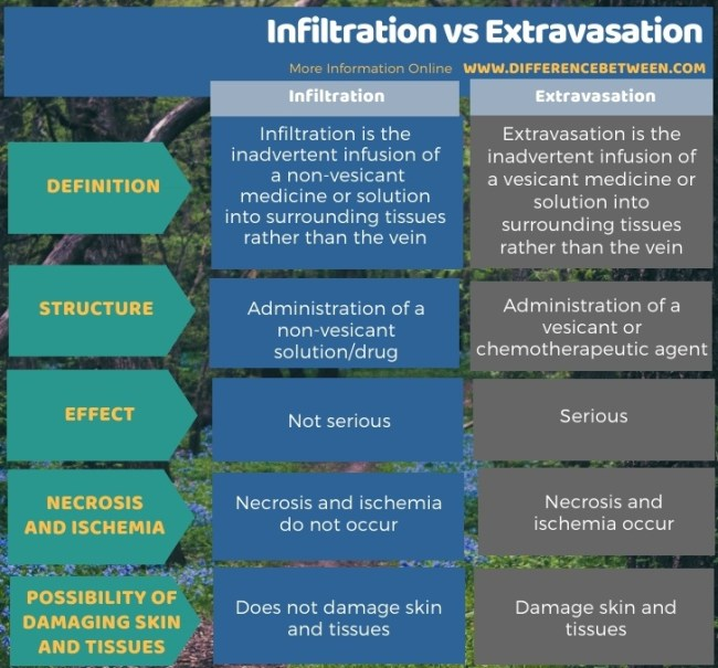 Difference Between Infiltration and Extravasation in Tabular Form