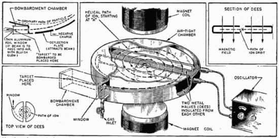 Difference Between Cyclotron and Betatron