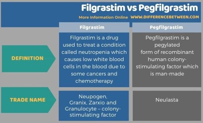 Difference Between Filgrastim and Pegfilgrastim in Tabular Form