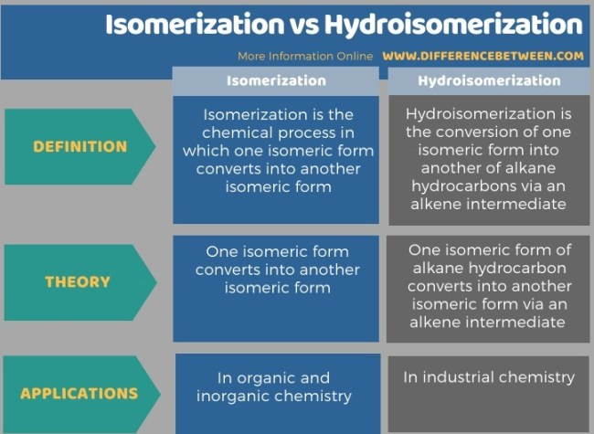 Difference Between Isomerization and Hydroisomerization in Tabular Form