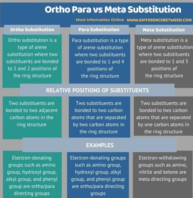 Difference Between Ortho Para and Meta Substitution in Tabular Form