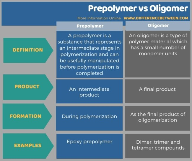 Difference Between Prepolymer and Oligomer in Tabular Form