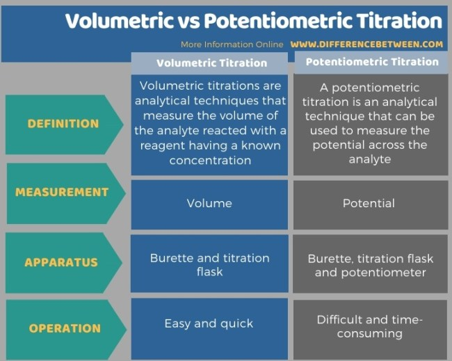 Difference Between Volumetric and Potentiometric Titration in Tabular Form
