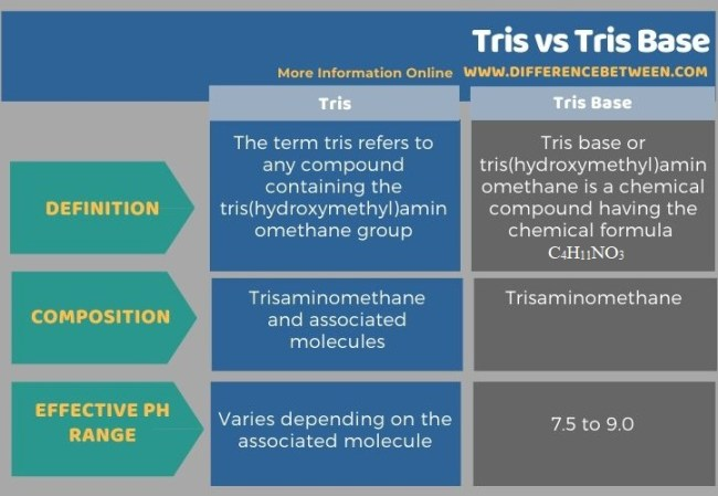 Difference Between Tris and Tris Base in Tabular Form