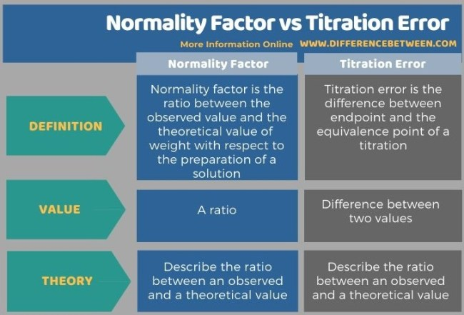 Difference Between Normality Factor and Titration Error in Tabular Form