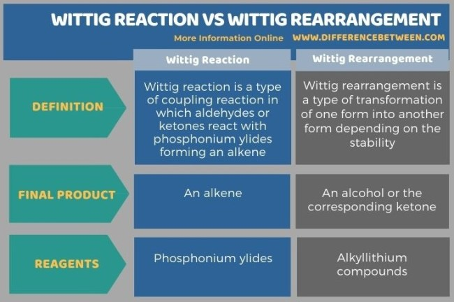 Difference Between Wittig Reaction and Wittig Rearrangement in Tabular Form
