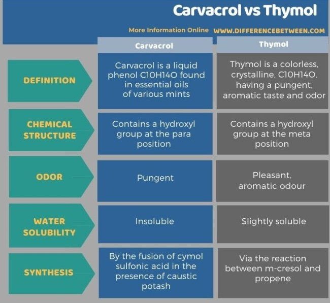 Difference Between Carvacrol and Thymol in Tabular Form