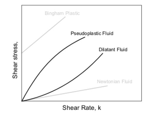 Difference Between Viscoelastic and Viscoplastic