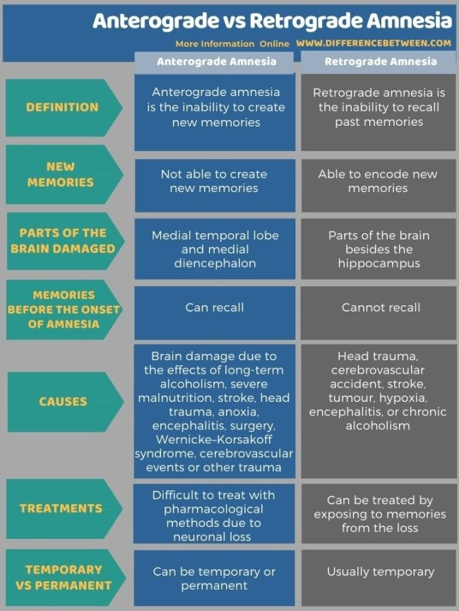 Difference Between Anterograde and Retrograde Amnesia in Tabular Form