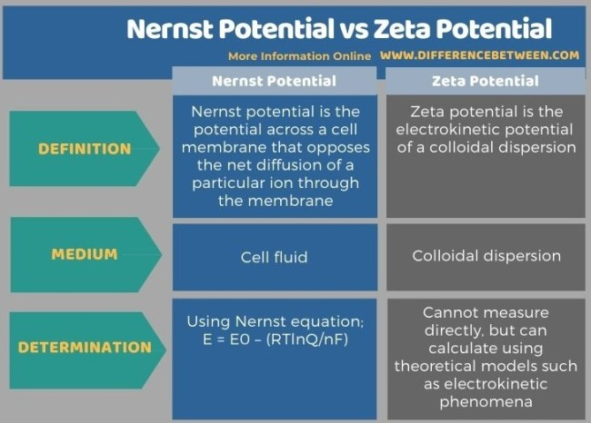 Difference Between Nernst Potential and Zeta Potential in Tabular Form