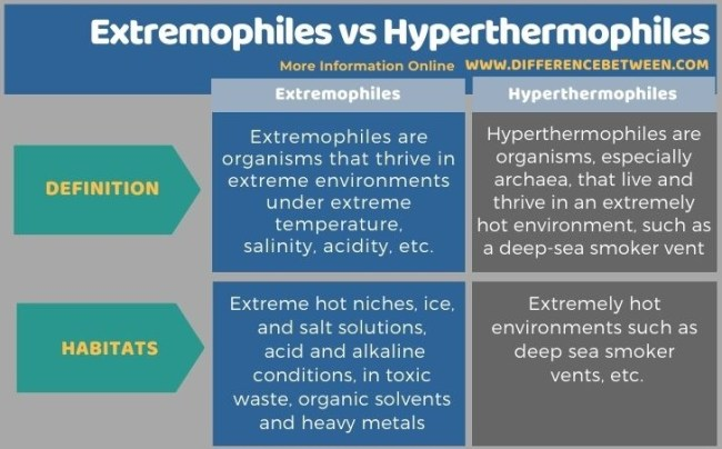 Difference Between Extremophiles and Hyperthermophiles in Tabular Form
